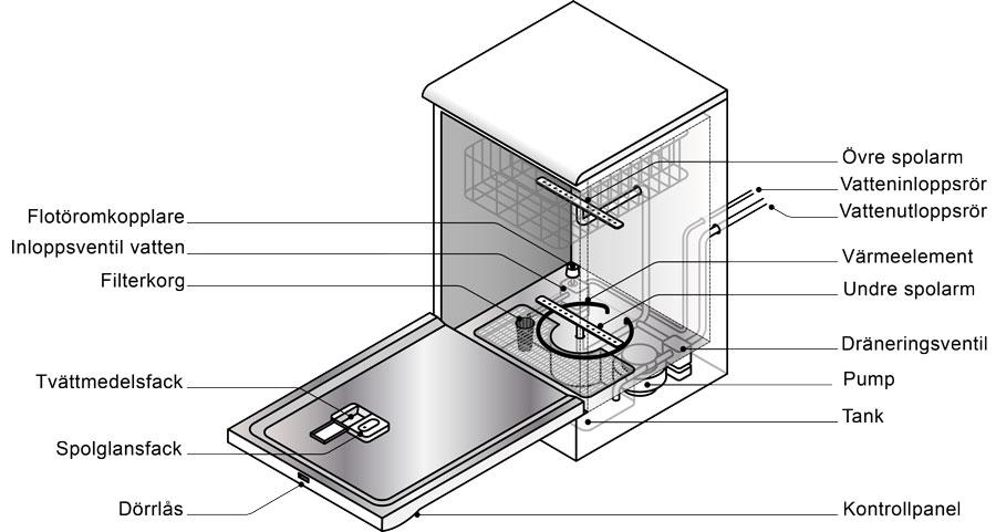 Diskmaskinens olika funktioner