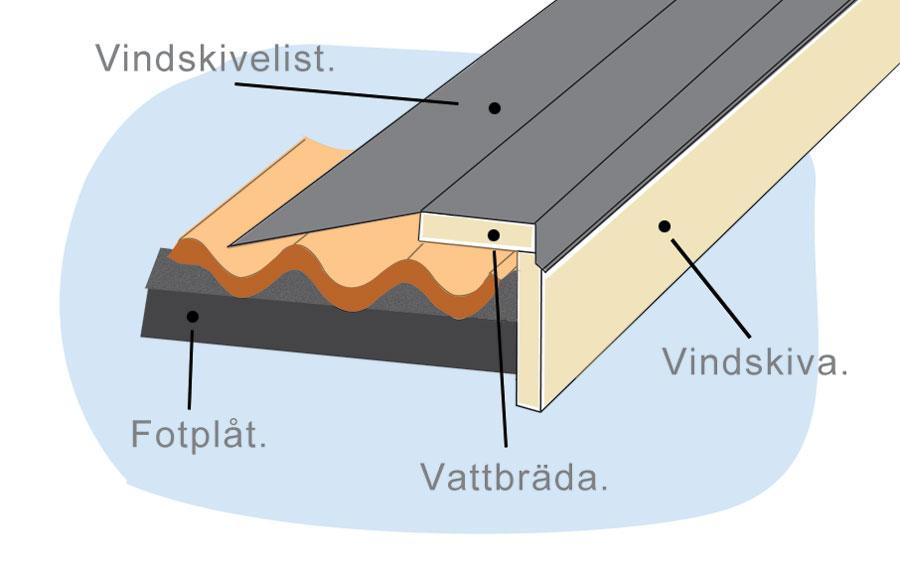 illustrering-fotplat