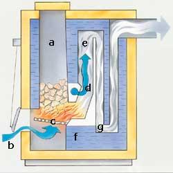 Förbränningspanna med ved