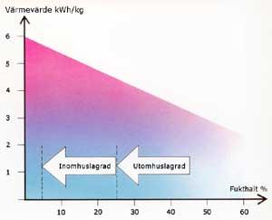 Tabell med värmevärde för ved