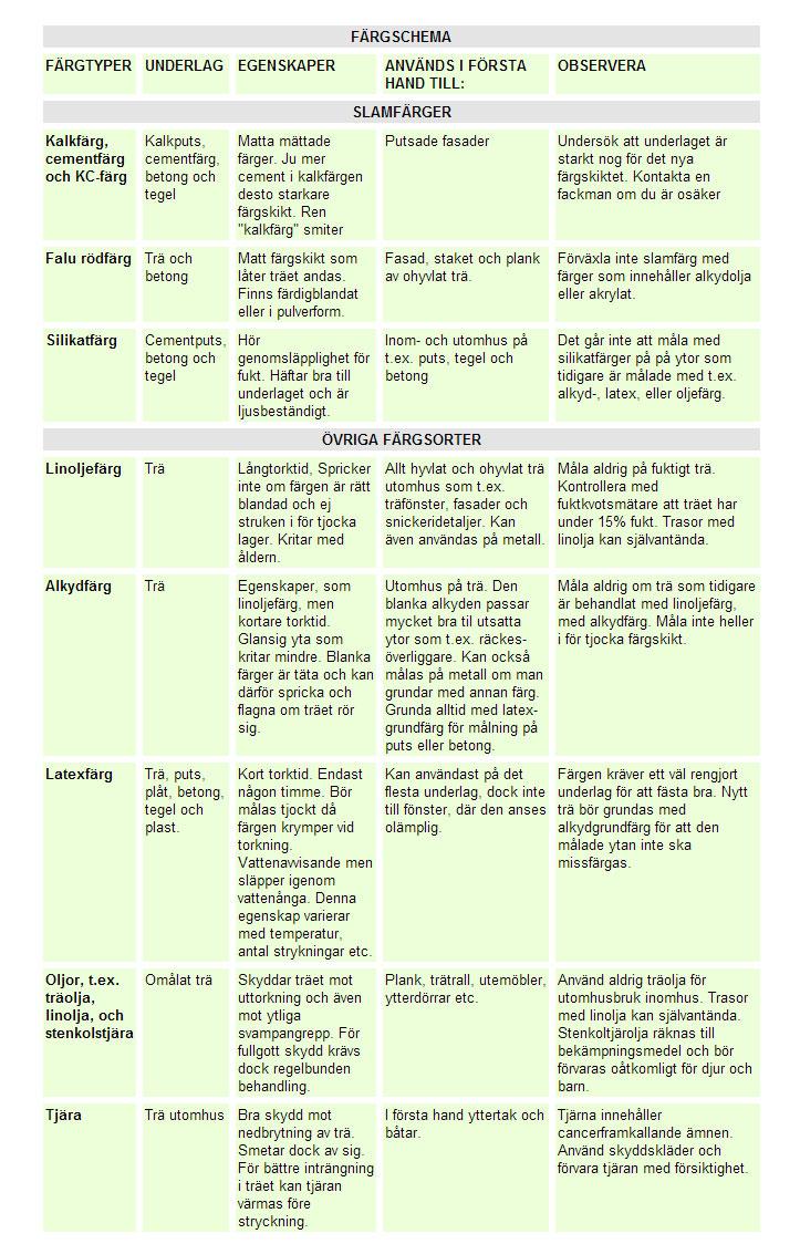 Checklista färger