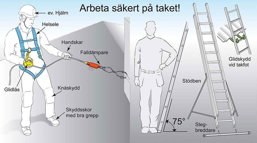 Målar träfasad säkert med säkerhetslina och skyddsutrustning