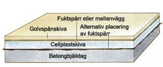 Cellplast
