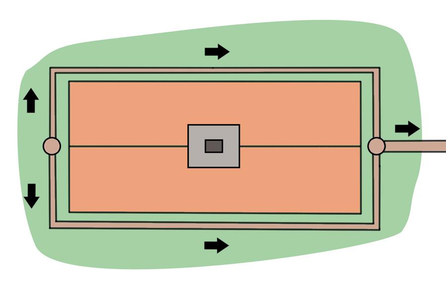 Dräneringsrörens riktning