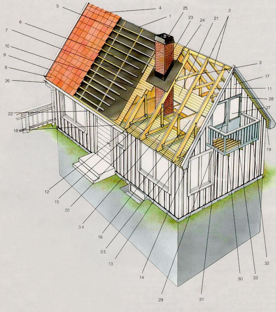 Skiss på takets olika delar och benäningar
