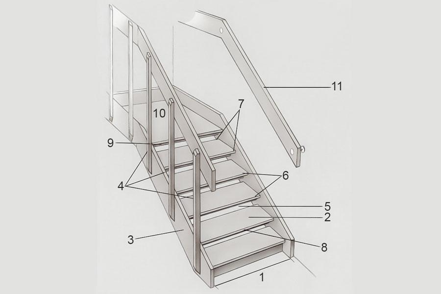 Illustration på en trappa inomhus och dess olika delar och benämningar