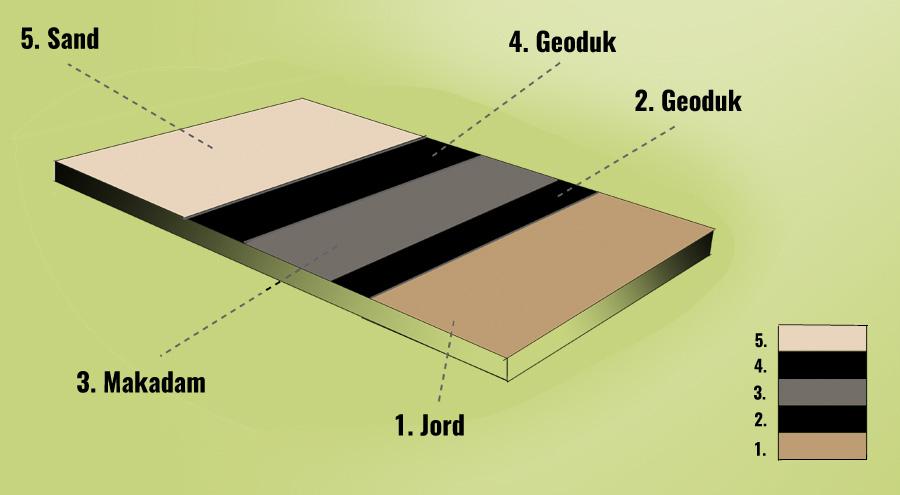 Skiss markskikt med jord, geotextil, makadam och sand
